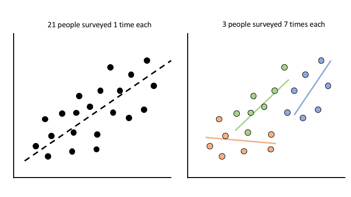 Comparing common analysis strategies for repeated measures